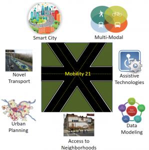UTC - Mobility21