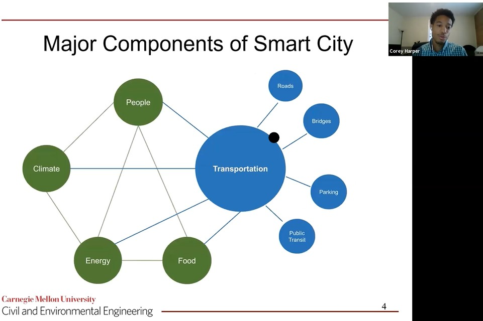 Screenshot from Corey Harper presentation