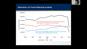 2021 National Mobility Summit - T-Score